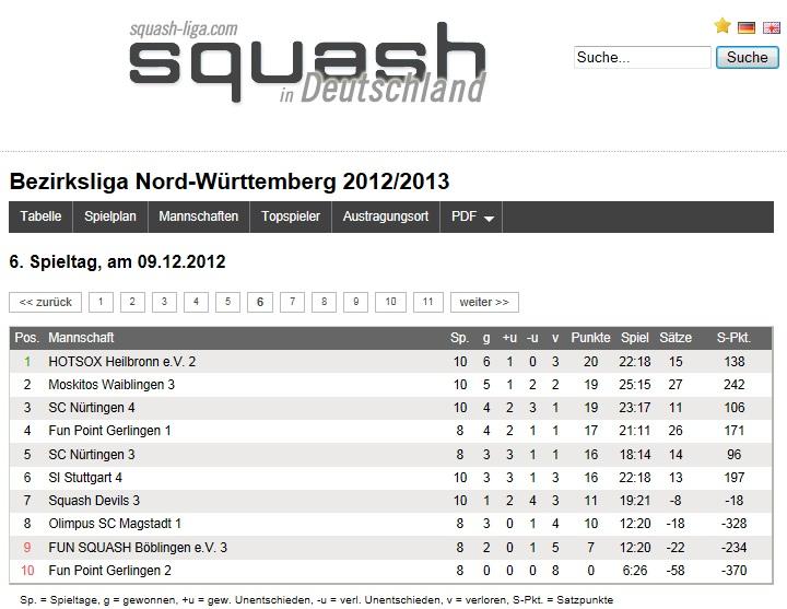 Tabelle in der Bezirksliga Nord-Württemberg 2012/13