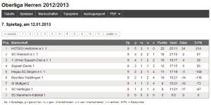 die HOTSOX führen die Tabelle der Oberliga an