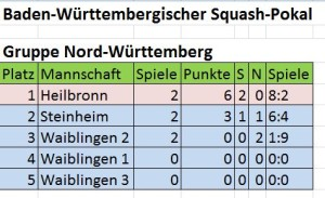 die bisherige Gruppentabelle Nord-Württemberg