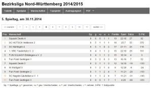 die neue Tabelle der Bezirksliga